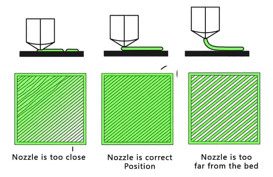 Nozzle gap with 3D printer bed